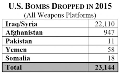 US-Bombs-2015
