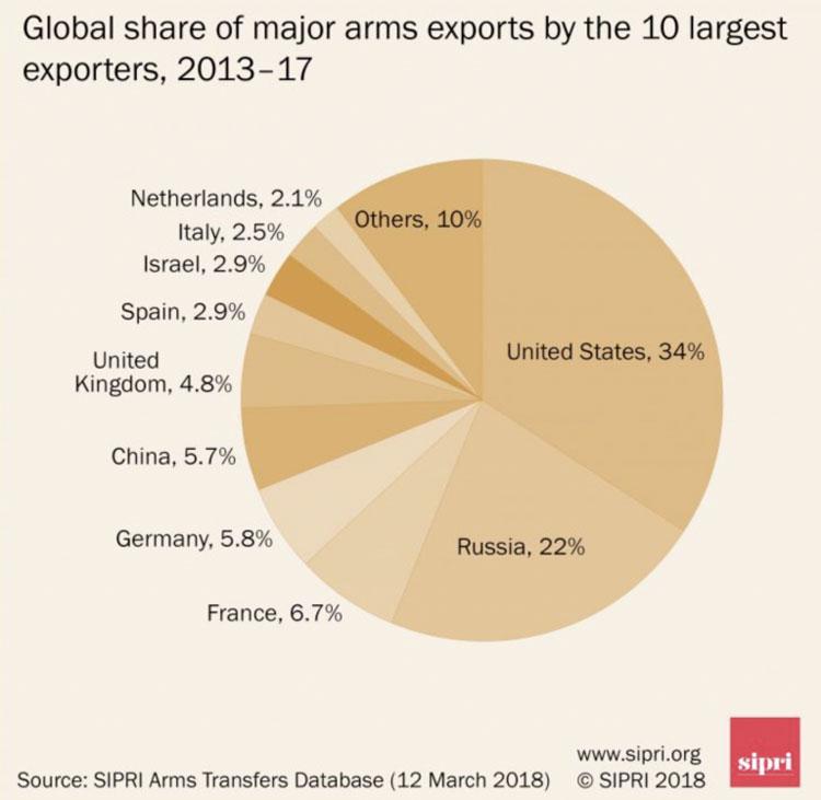 Fransk export okar kraftigt