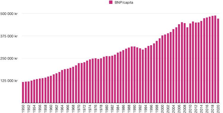 BNP/capita